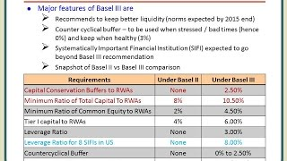 Introduction to Basel 3 and Basel 2 vs. Basel 3