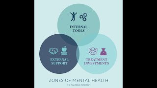 Zones of Mental Health : Basic Foundations