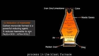 Process in the Blast Furnace HD