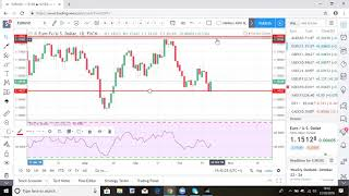 Forex and Gold analysis for week 22/10/2018