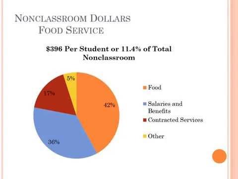 Webinar - Percentage Of Dollars In The Classroom