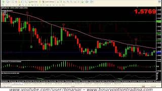 Indy Buffet: Pinbar Indicator for MetaTrader 4