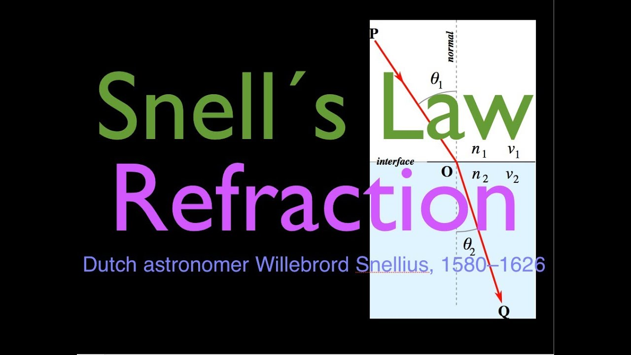 Refraction (2 of 5) Snell's Law, Calculating Angle of Refraction and Angle  of Incidence