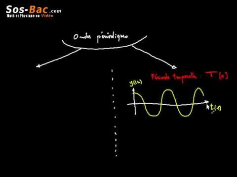 Caractéristiques des ondes cours 3 : 2 BAC International