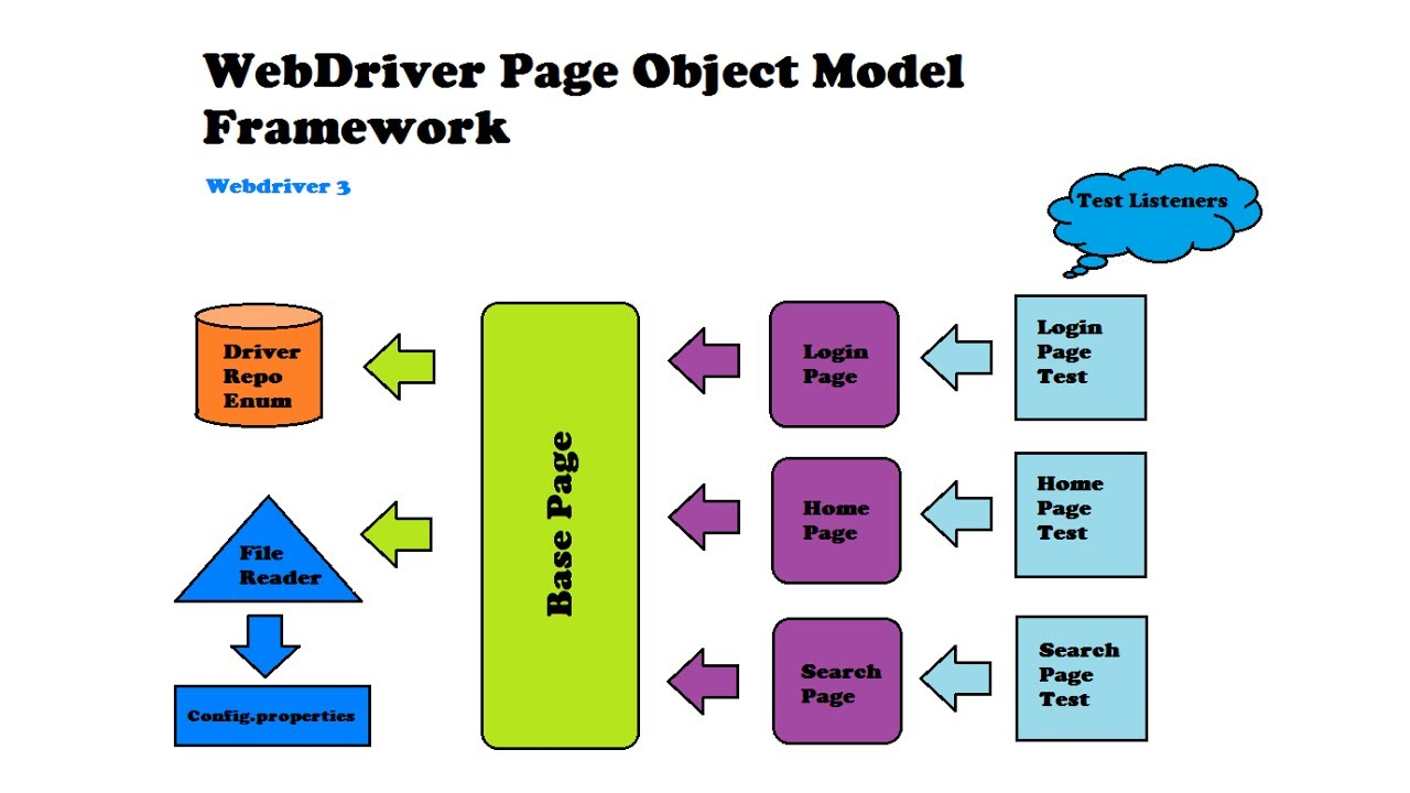 tichy s tpc framework Organizational diagnosis in project-based companies this article proposes a method for organizational diagnosis in project-based companies.