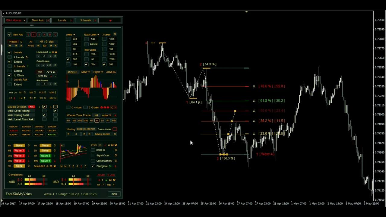 Elliott Waves On Steroids - Forex MT4 indicator | forex