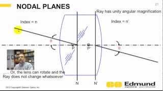 Optics Tutorial - 8 - Cardinal Points
