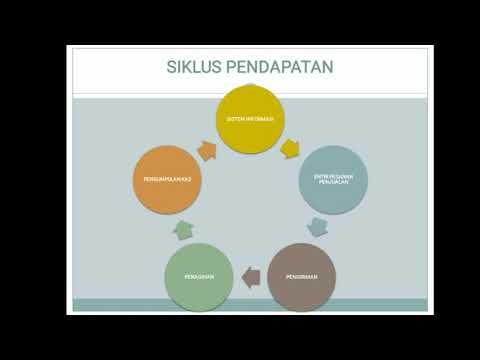 Presentasi Siklus Pendapatan (Kelompok 12)