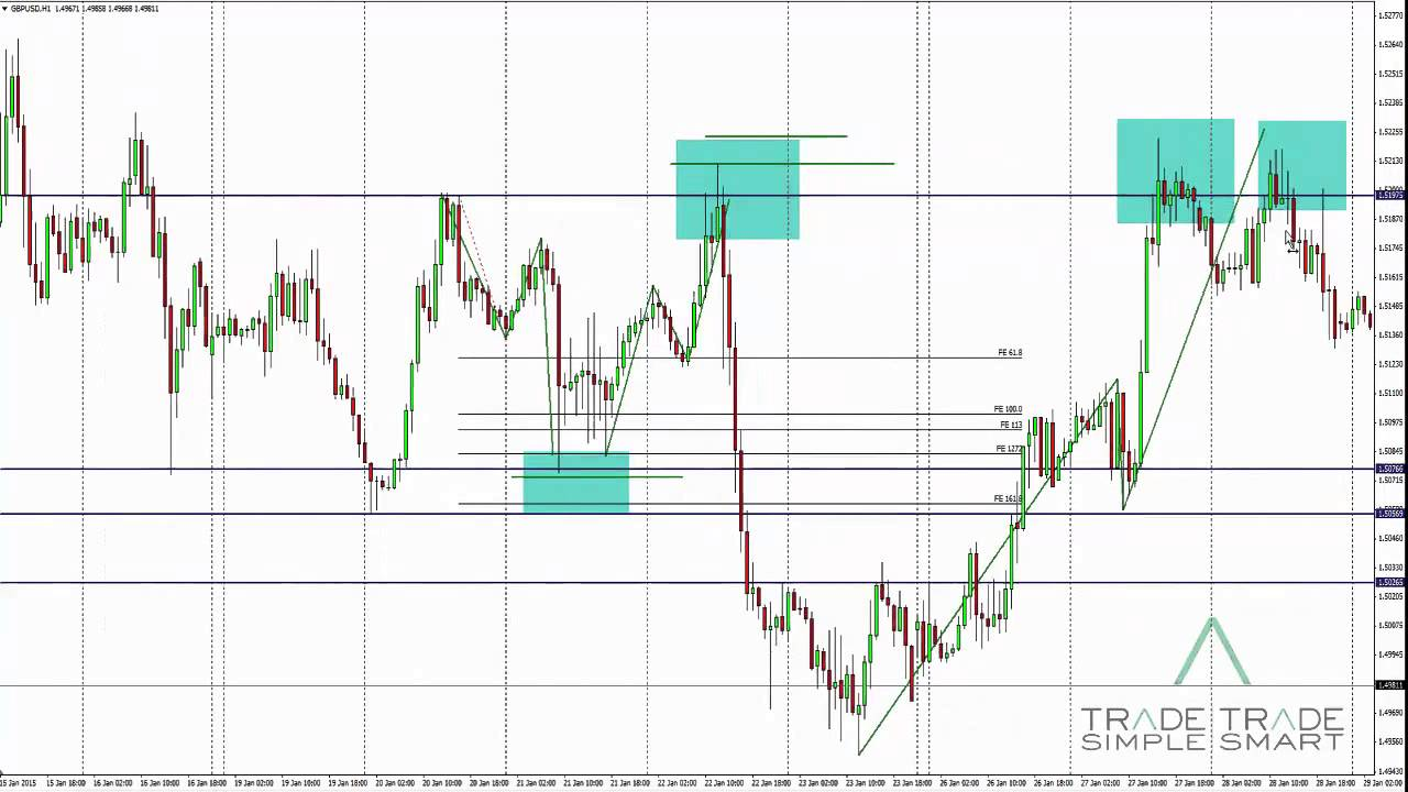 Forex Trading Tips Confluence Or Aculation Examples Trade Simple Smart You