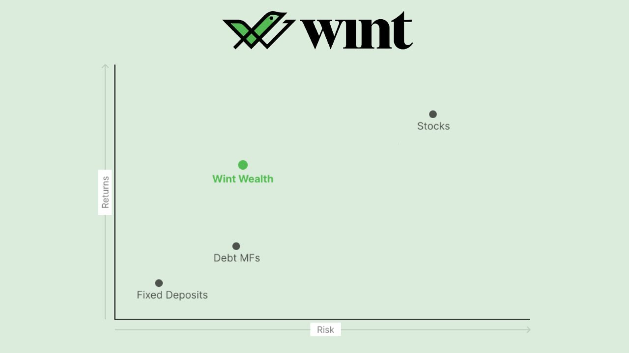 Download Introducing  Wint Wealth — a new investment product