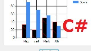 C# Tutorial 15:  How to Link Chart /Graph with Database