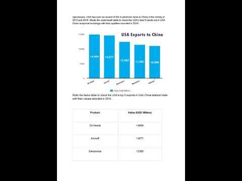 China USA trade | eximfile