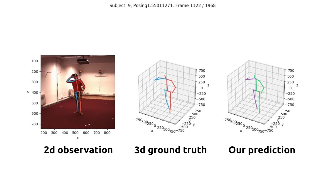 Papers With Code : 3D Pose Estimation