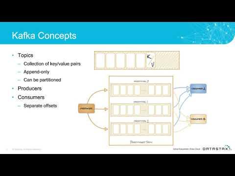 Webinar  |  Better Together: Apache Cassandra And Apache Kafka | DataStax