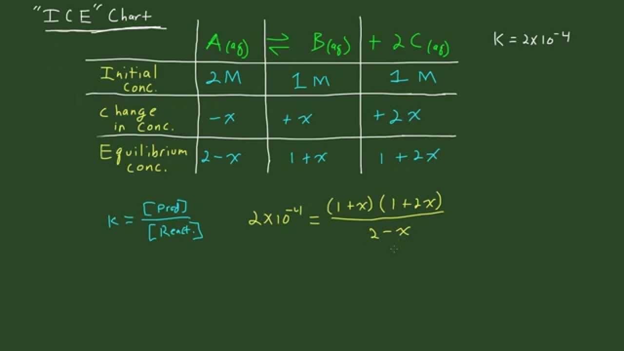 Ice chart table basics also youtube rh