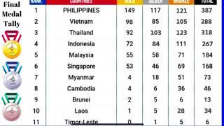 FINAL MEDAL TALLY IN THE SEA GAMES 2019
