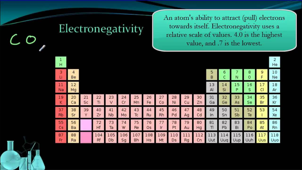 Chemistry 33 periodic trends youtube urtaz Choice Image