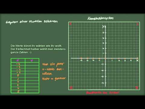 Mathematik: Graphen mit Wertetabelle zeichnen [lautlos] from YouTube · Duration:  8 minutes 39 seconds