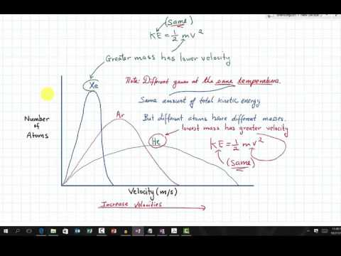 Interpreting maxwell boltzmann diagrams