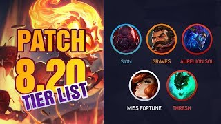 League of Legends Mobalytics Patch 8.20 Tier List
