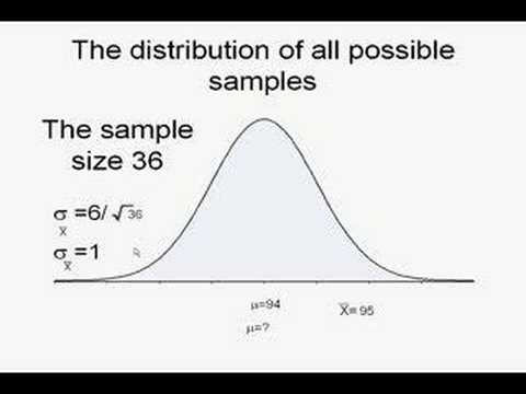 Statistics is easy: Confidence Interval
