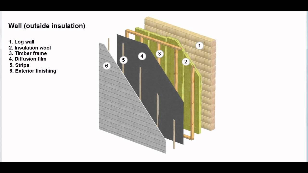 LOG House Wall Outside Insulation Part 79