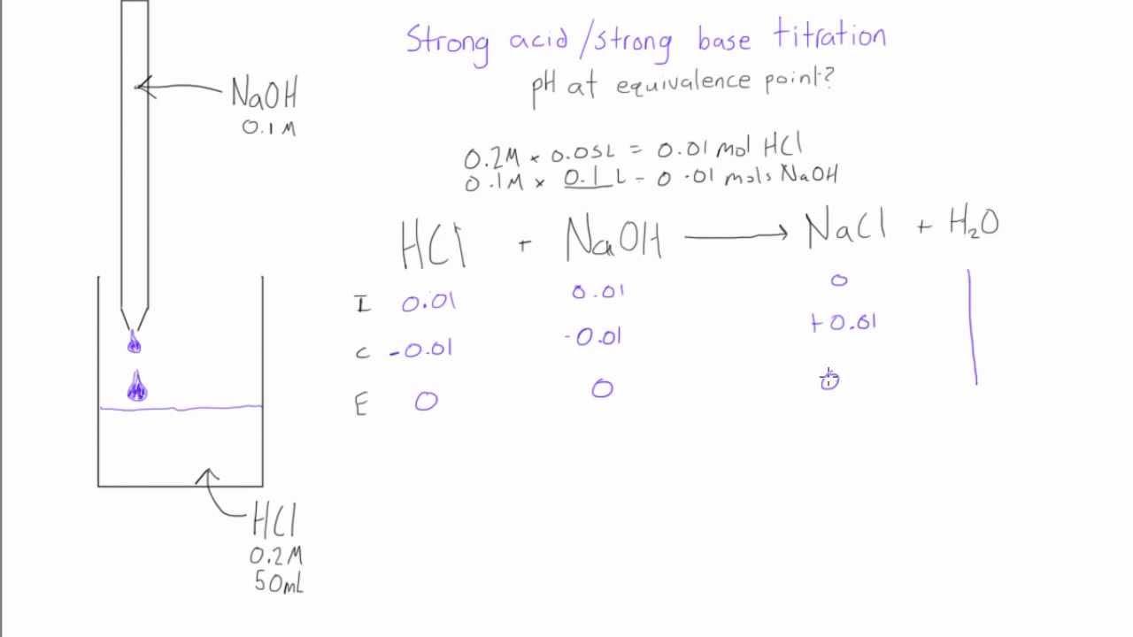 Strong Base Titration: Ph At Equivalence Point