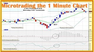 One way to trade with the candlestick finish - chart analysis trading 2018