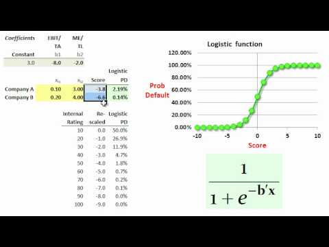 FRM: Logistic distribution maps credit score to probability of default (PD)