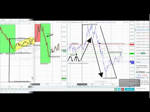 Market Maker Profit Cycle in Forex Market by Michael Abera