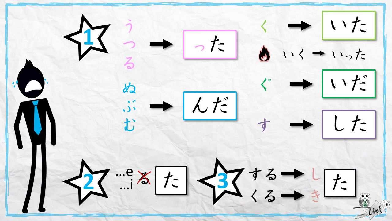 Learn Japanese verb conjugation: the casual past = TA form (た形 ...