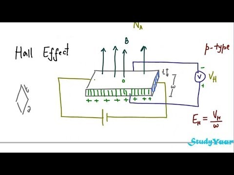 Semiconductor Hall Effect Basic Concepts Numerical On