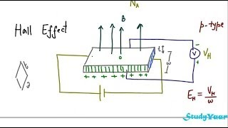 Semiconductor Hall Effect - Basic Concepts, Numerical on Hall Effect, Hall Coefficient