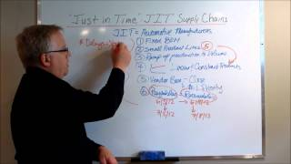 Just in Time (JIT) Supply Chains