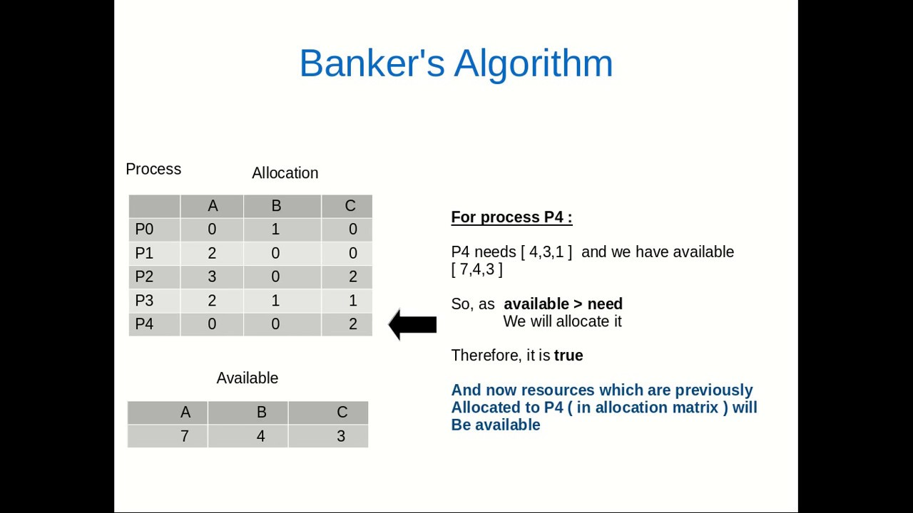 c program for bankers algorithm for deadlock detection