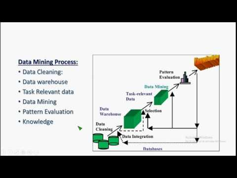 Kdd (knowladge Data  Discovery)in Data Mining In (hindi,urdu) || Data Mining Process In (hindi,urdu)