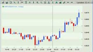 Forex Trading - High Probability Profit in 00 - Trade Time Not Price