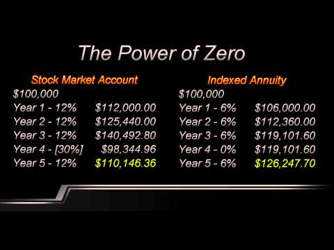 ANNUITIES/ANNUITY EXPLAINED | INDEXED ANNUITIES EXPLAINED