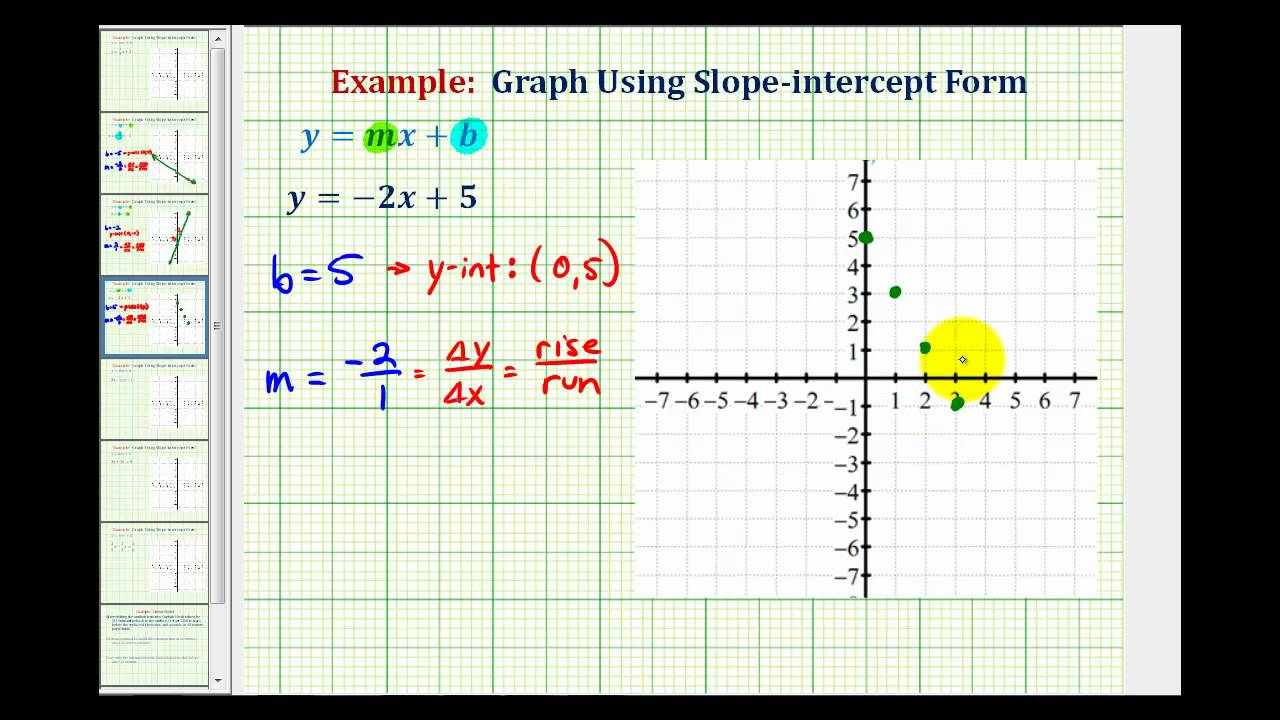 slope intercept form on graph  Ex 8: Graph a Linear Equation in Slope-Intercept Form