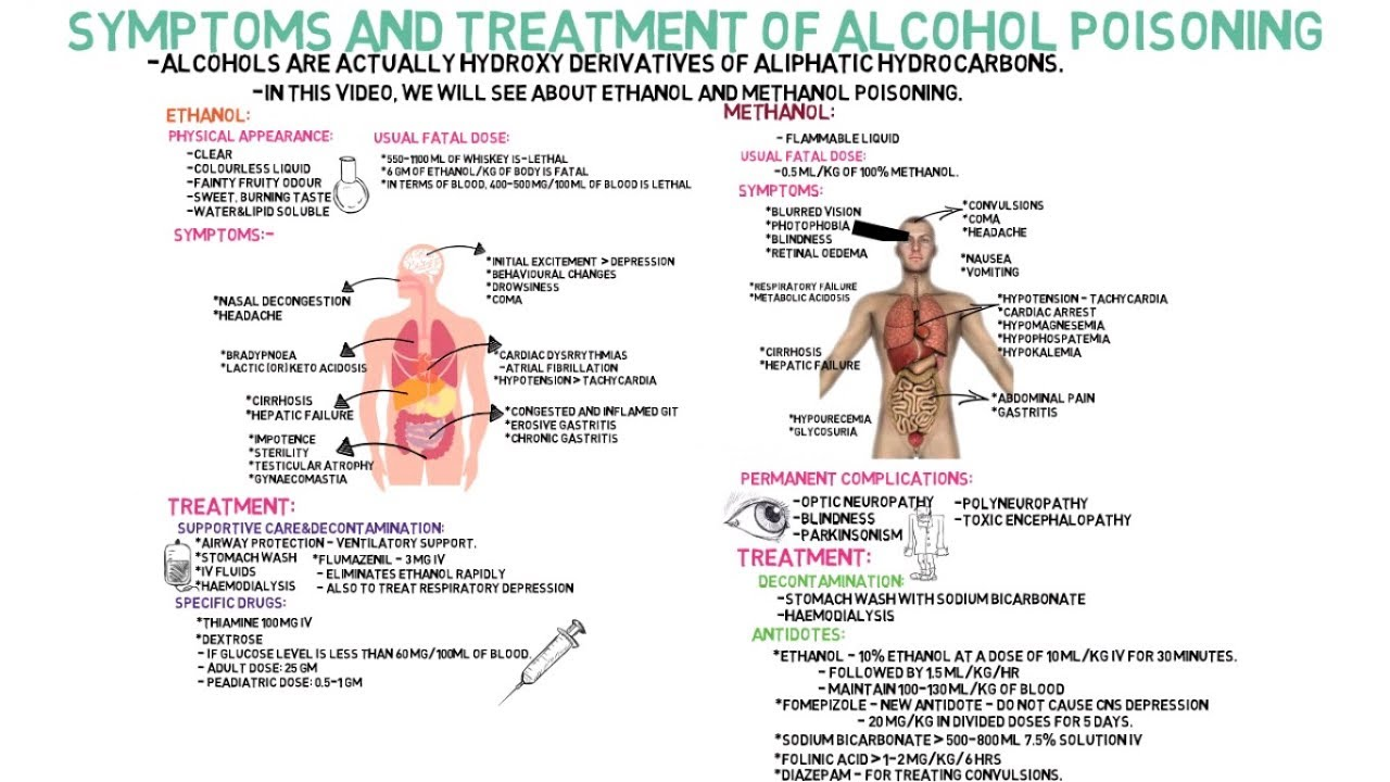 What to do when alcohol poisoning, and how it manifests itself