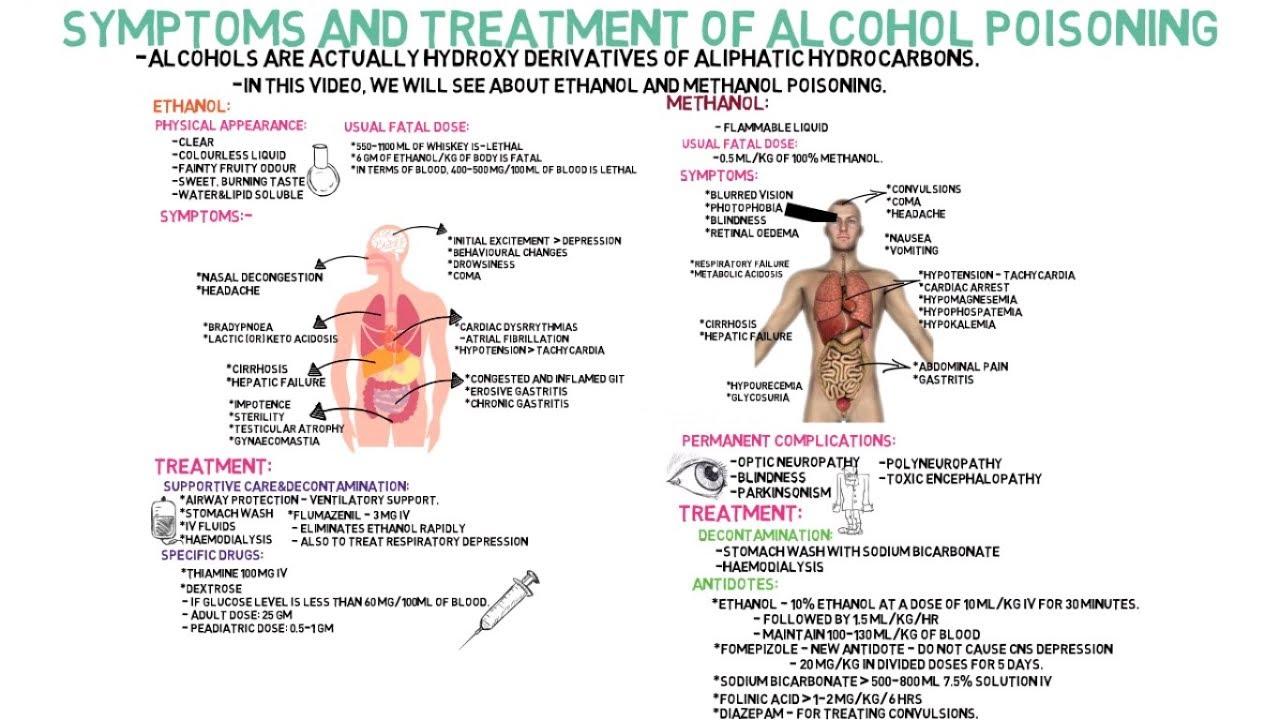 Alcohol Poisoning Ethanol And Methanol