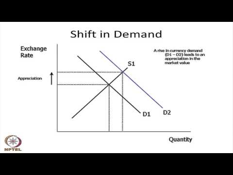 Mod-01 Lec-05 Floating and Fixed Exchange Rate Regimes