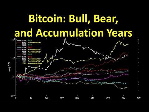 Bitcoin: Bull, Bear, and Accumulation Years