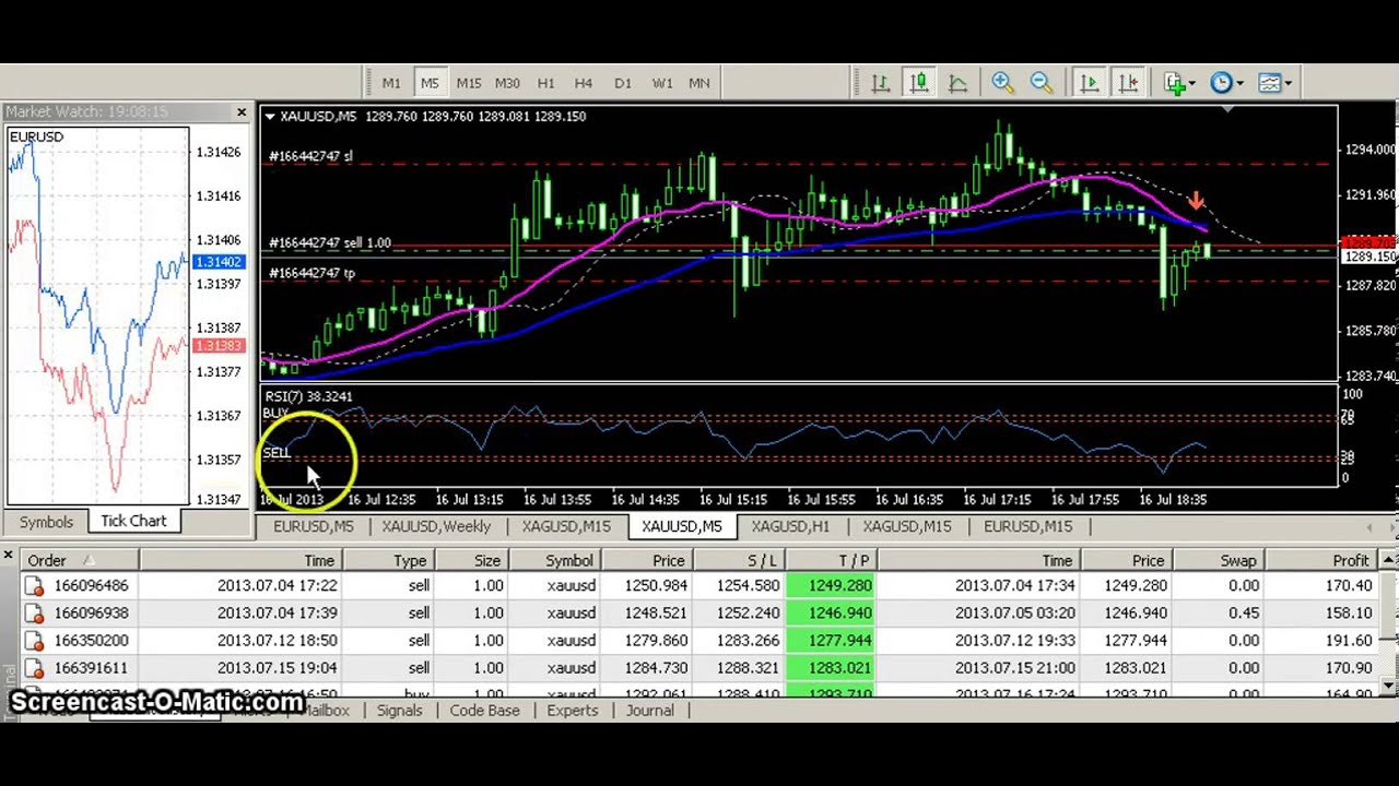 Forex Daily Trading System Download - The Forex Daily