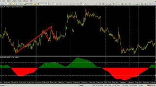 5 MIN TF FREE FOREX INDICATOR  WIN RATIO IS MORE THAN +90% - NON REPAINTING