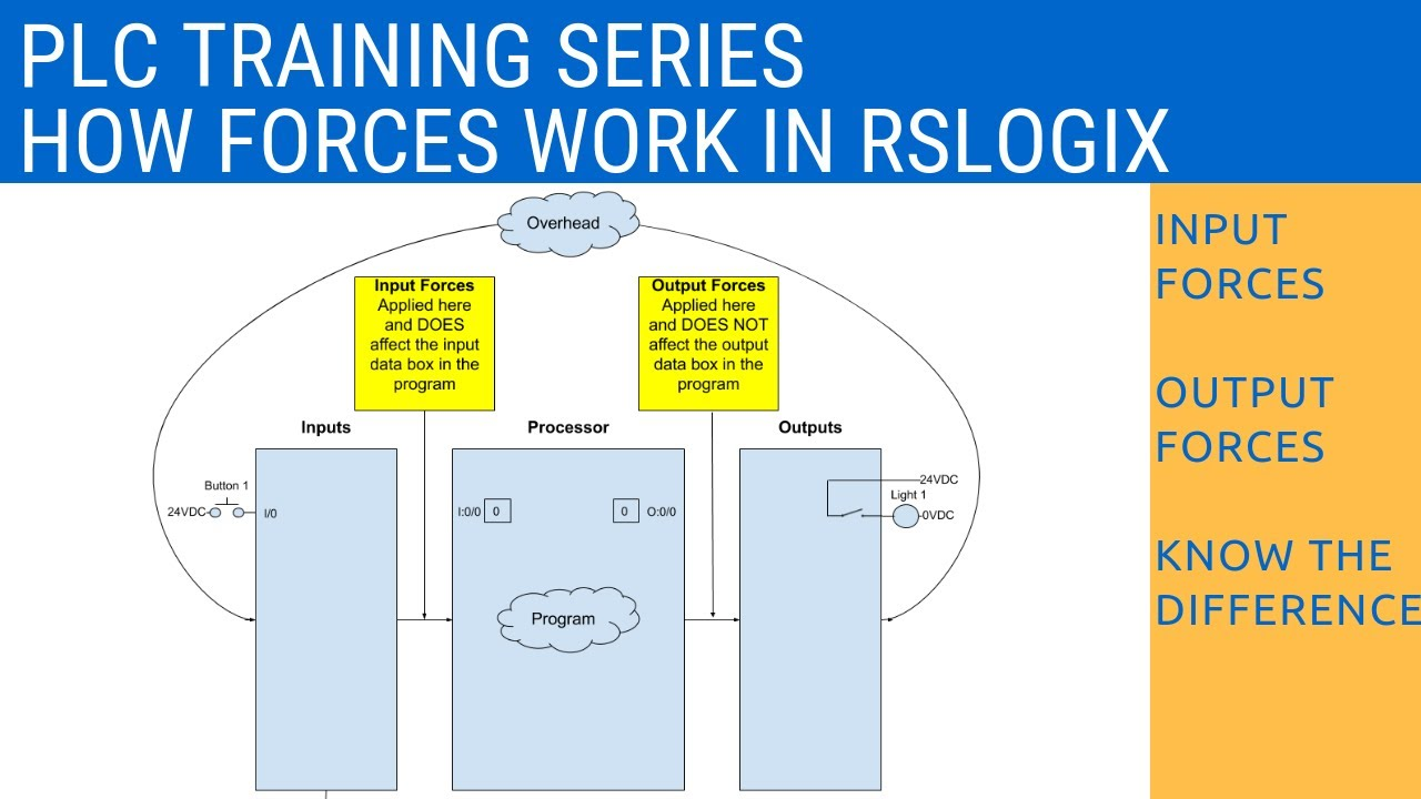 hight resolution of rslogix 500 using forces and understanding the difference between input and output forces