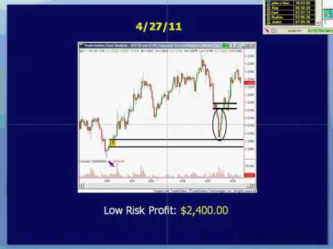 Sam Seiden: Short Term Day Trading in Forex