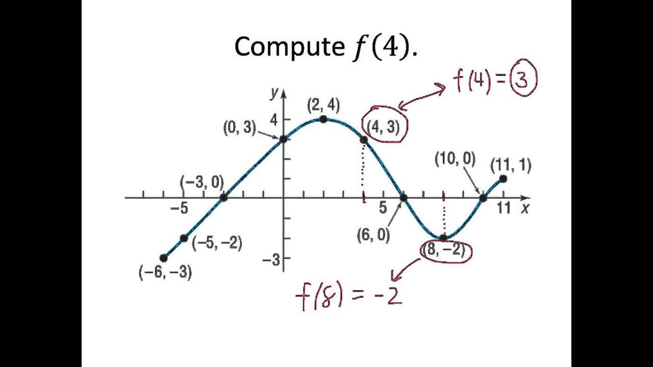 example  answering questions from a graph 1