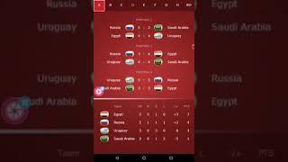 Fifa world cup Russia 2018 Argentina🇦🇷 v/s Croatia penalty shootout