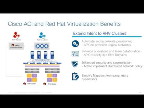 ACI loves KVM and Red Hat Virtualization - Cisco Blog